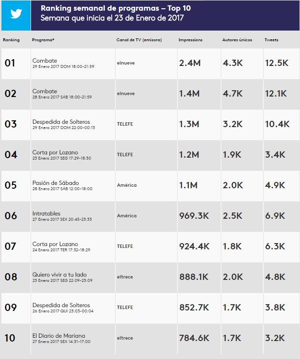 El top ten de los programas argentinos más populares en twitter